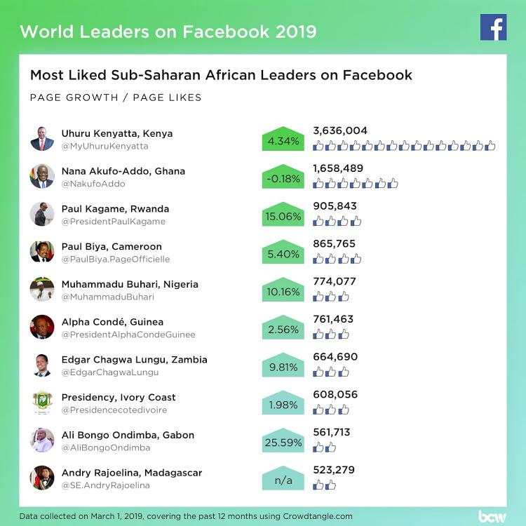 RANKING FB