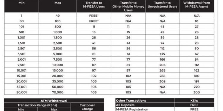 Safaricom Announces Increased Charges on Mpesa Transactions