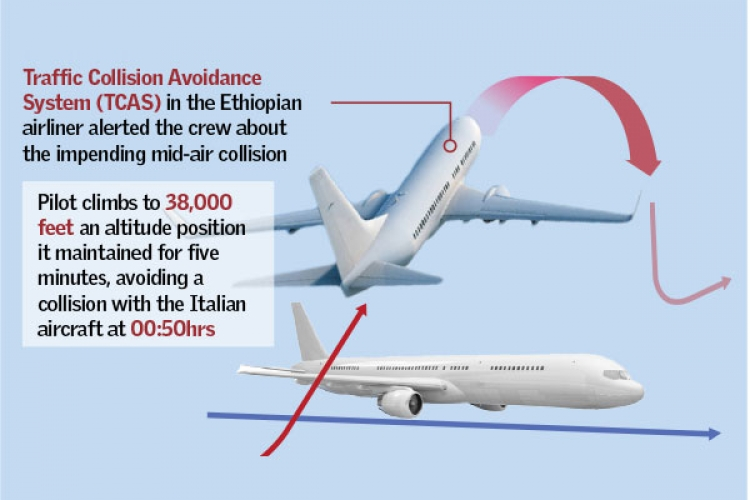How a Pilot Averted a Mid-air Head-on Collision Between Two Aircrafts on Kenyan Airspace Last Week